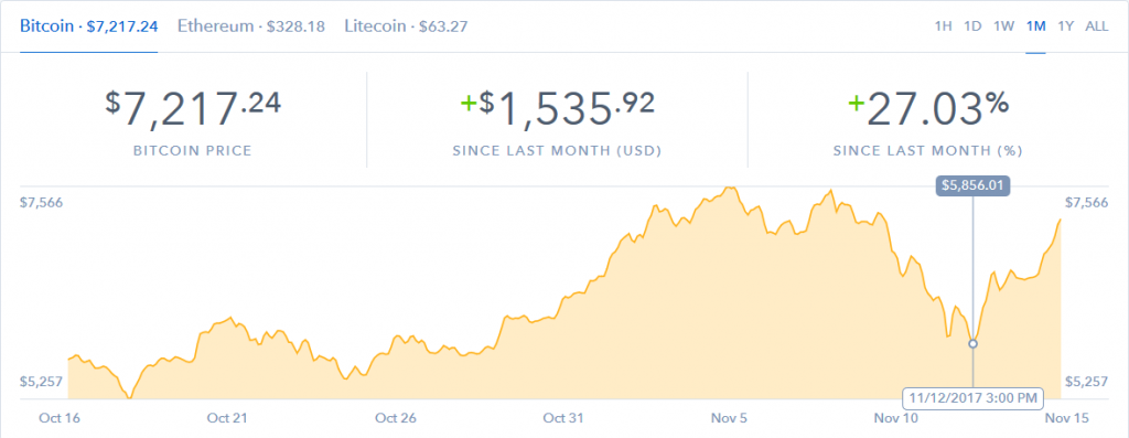 buying bitcoin on a dip