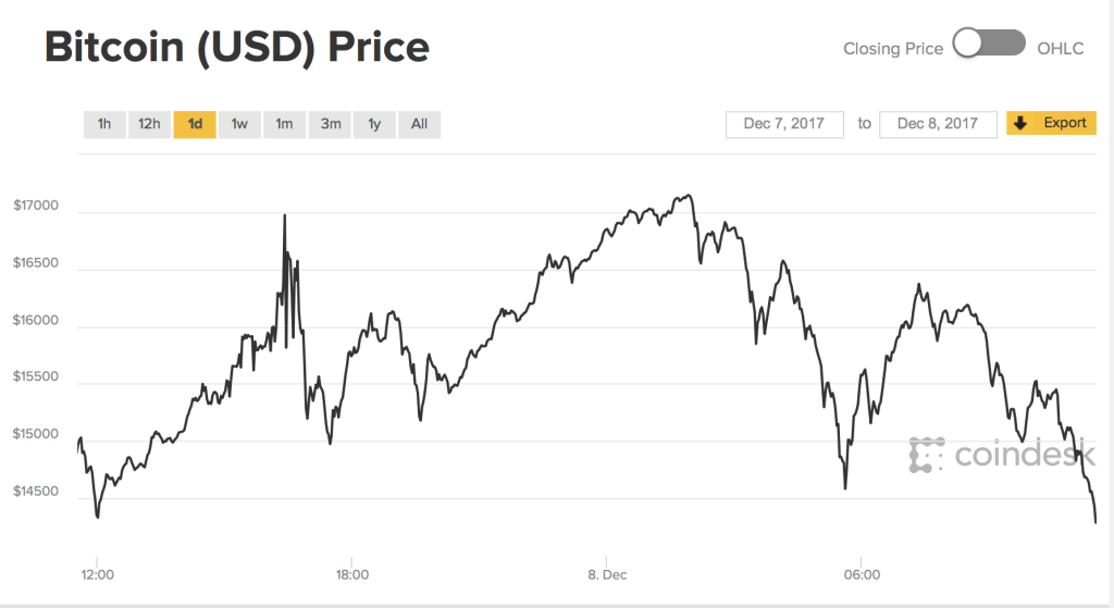 bitcoin price fluctuations
