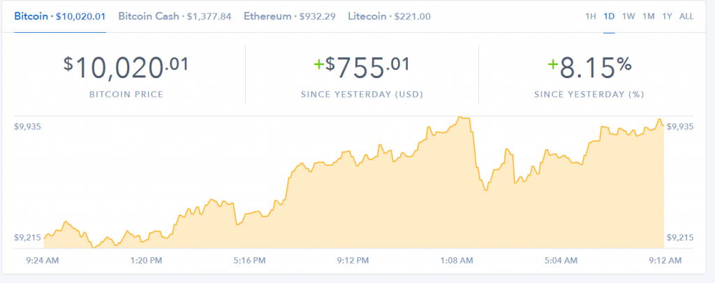 Bitcoin Back Over 10K